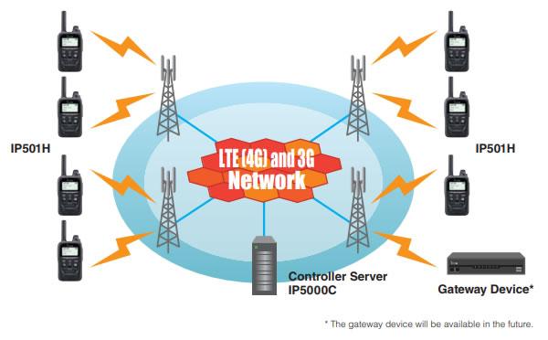 LTE hálózati struktúra