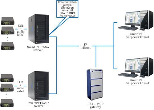 SmartPTT Motorola MotoTRBO digitális URH rádiós rendszer SmartPTT diszpécser szoftverrel