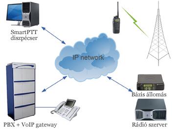 A SmartPTT diszpécser konzol hagyományos Windows operációs rendszerrel ellátott számítógépből valamint az arra telepített SmartPTT szoftverből áll. Diszpécser oldalon mobil rádió használata nem szükséges.