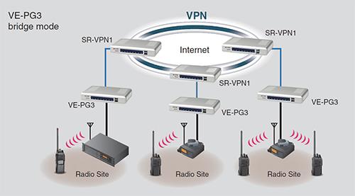 Icom VE-PG3 egy lehetséges kiépítéseben